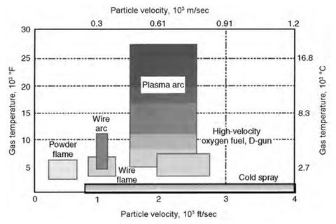 Gas Temperature vs. Particle Velocity of Thermal Spray Processes