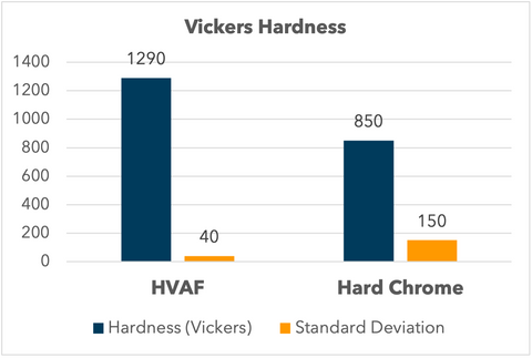 Vickers Hardness Comparison of HVAF Tungsten Carbide and Chrome Plating