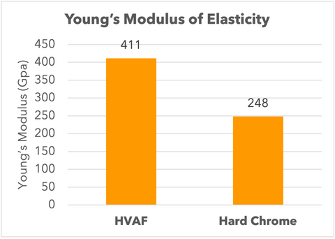 Young's Modulus of Elasticity Comparison of HVAF WC-Co-Cr and Hard Chrome Plating