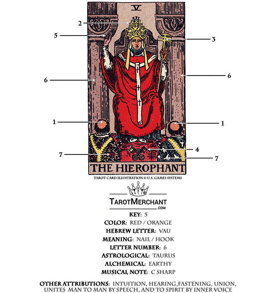 (The above image is a copy of The Hierophant card in a standard Rider-Waite Tarot deck. The 7 symbols pointed out above are explained below.)