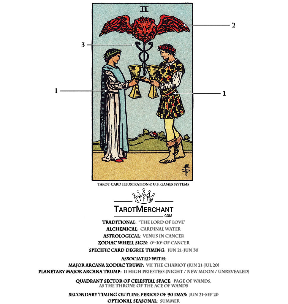Two of Cups Tarot Card Meanings