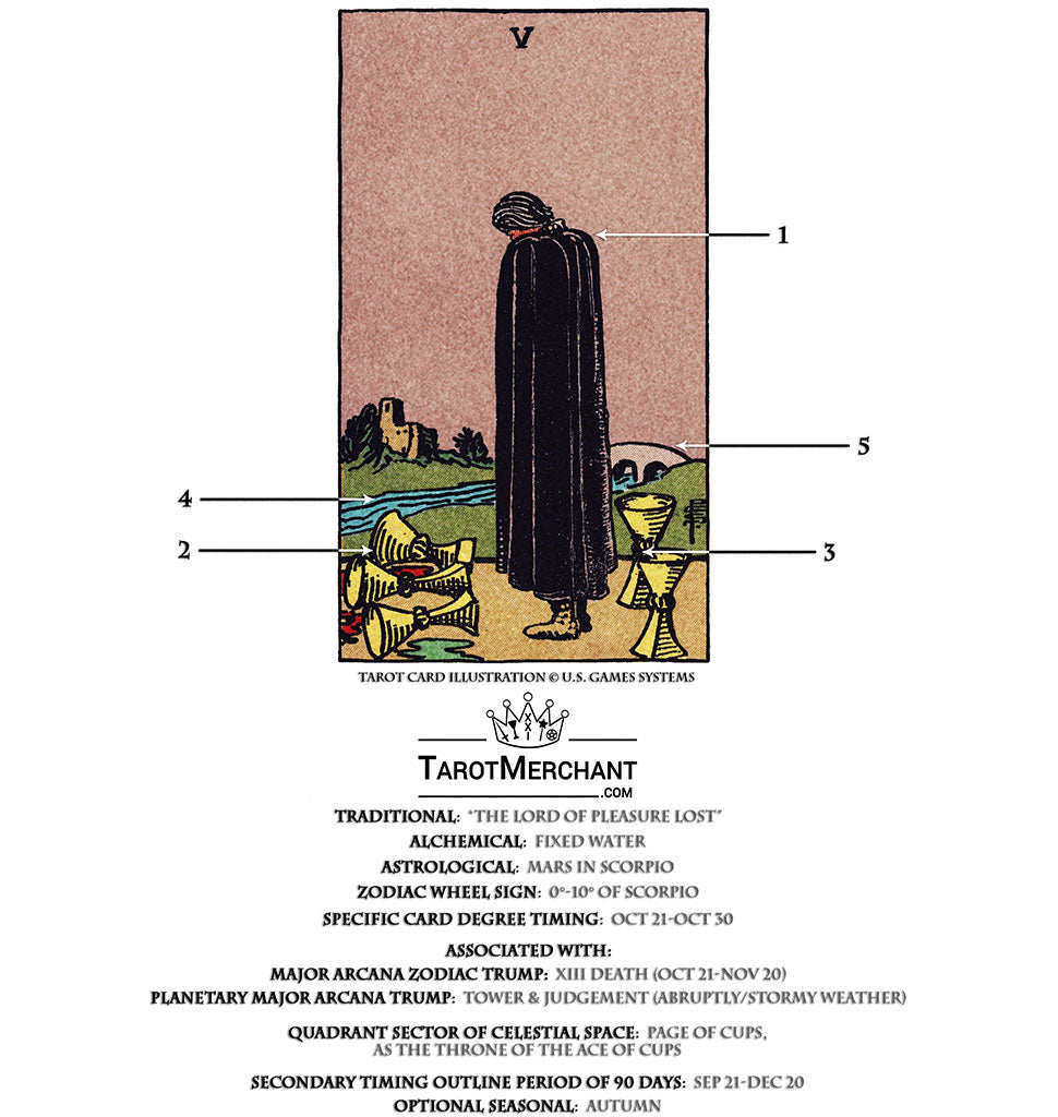 Five of Cups Tarot Card Meanings