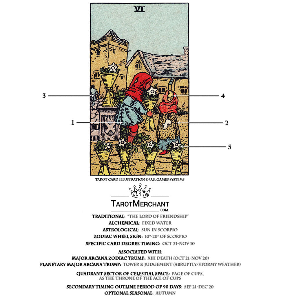 Six of Cups Tarot Card Meanings