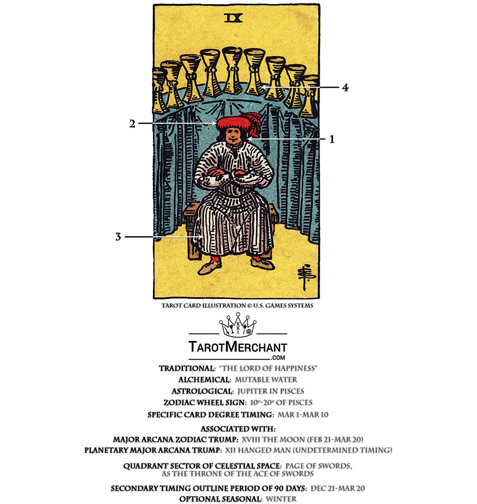 Nine of Cups Tarot Card Meanings