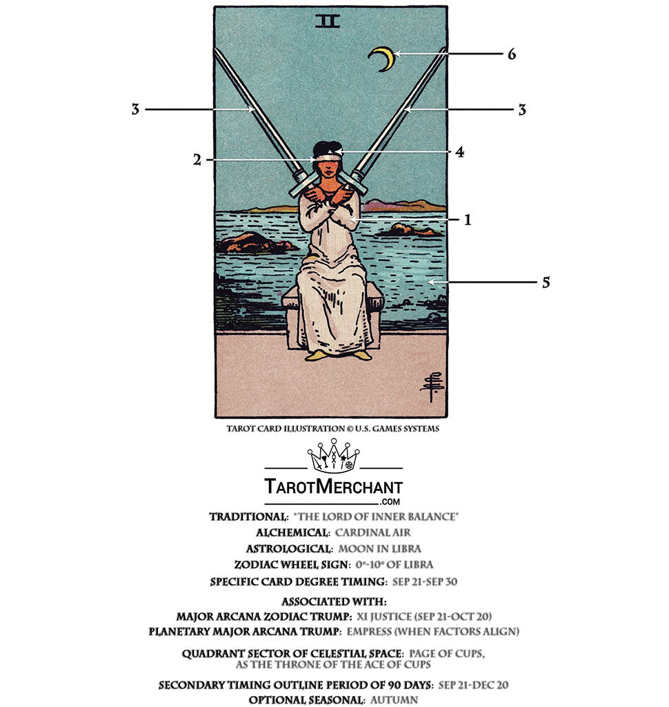 Two of Swords Tarot Card Meanings