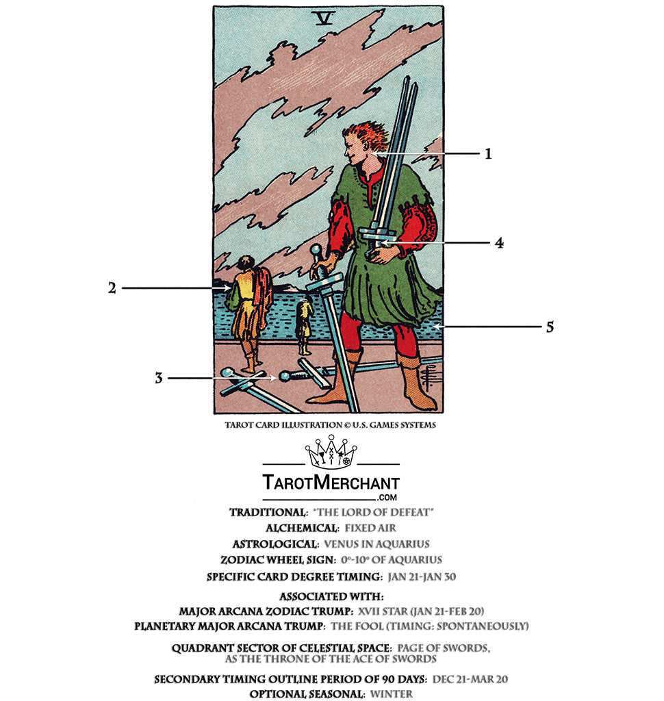 Five of Swords Tarot Card Meanings