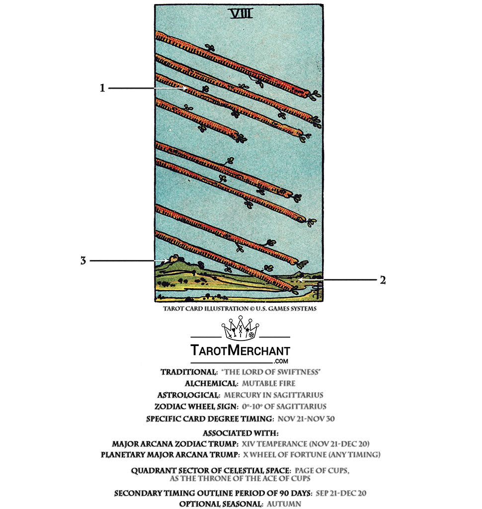 Eight of Wands Tarot Card Meanings