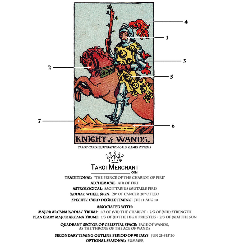 Knight of Wands Tarot Card Meanings