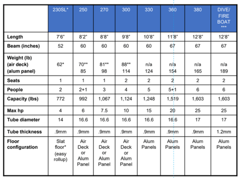 Inflatable Keel Models DB Series Size Chart