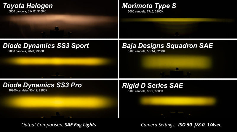 Worklight SS3 Sport Type A Kit Yellow SAE Fog Diode Dynamics | Ford Ranger & Nissan Xterra