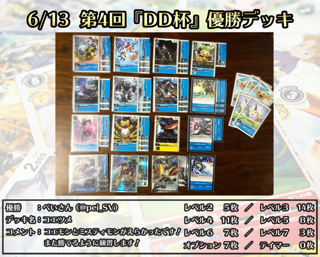 Results and Top 3 Decklist of Digimon Card Game 4th DD'Cup