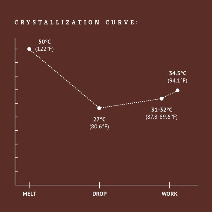 50% Dark Chocolate crystallization curve tempering