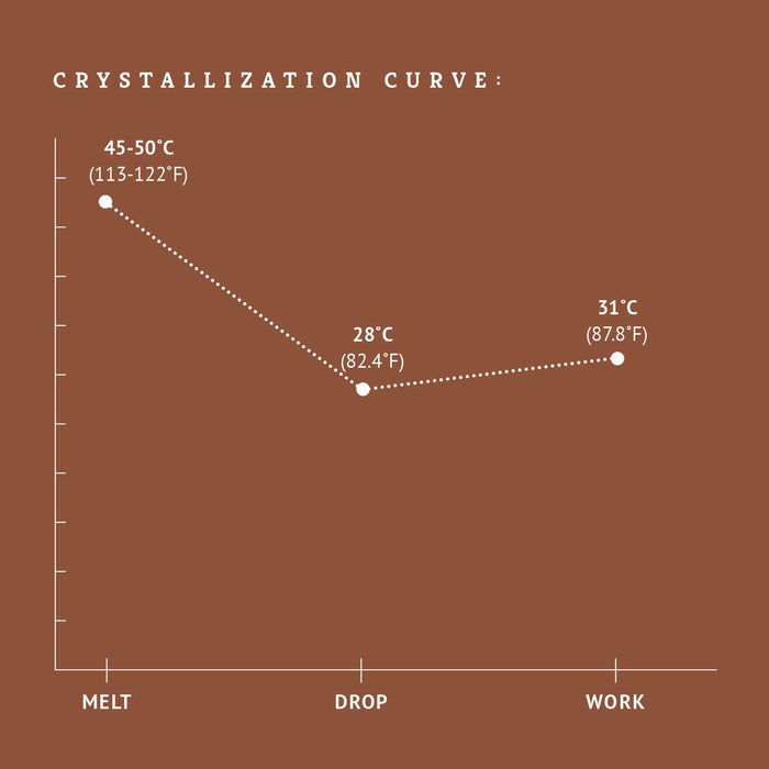 Noche 40% milk chocolate couverture crystallization chart tempering
