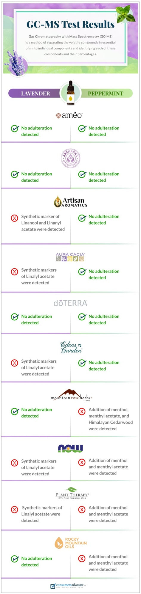 Essential Oil Adulteration Infograph
