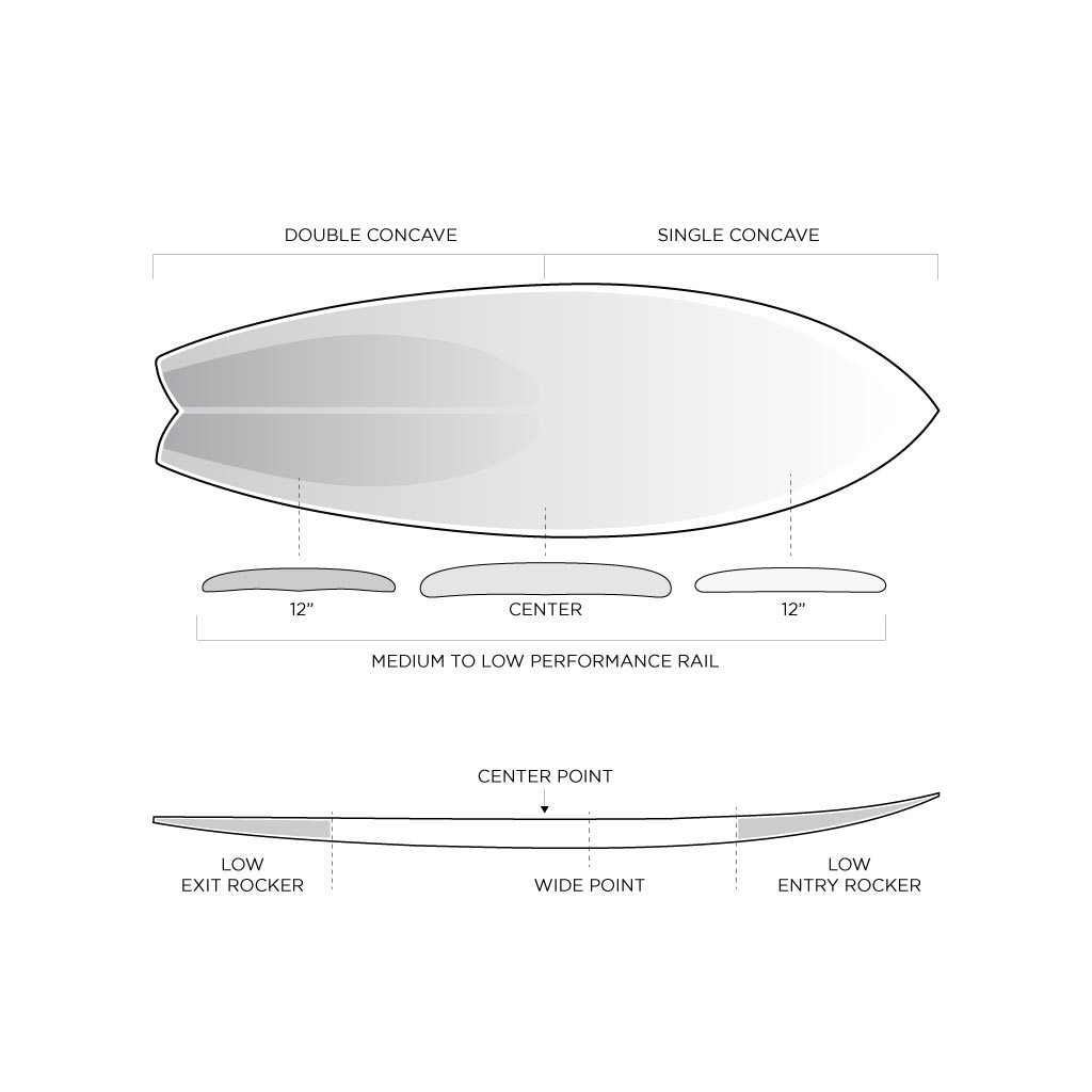 Surfboard Dimensions