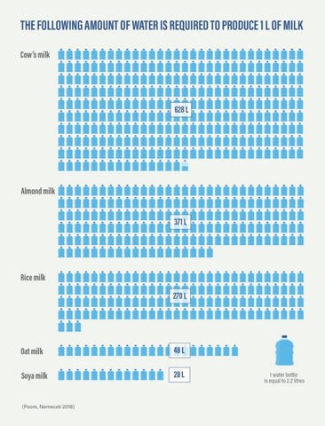 How much water does it take to make a litre of milk