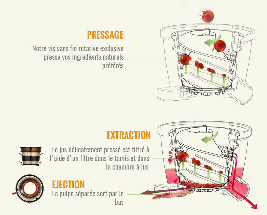 Processus d 'extraction de l'extracteur de jus Hurom