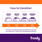 Freely Dry Grain-Free Dog Food How to Transition to a new food