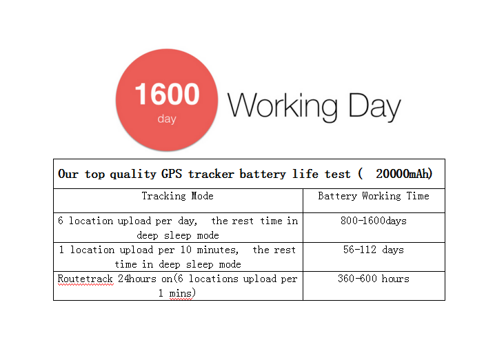 GPS Tracking Device With Long Battery Life | Real Time