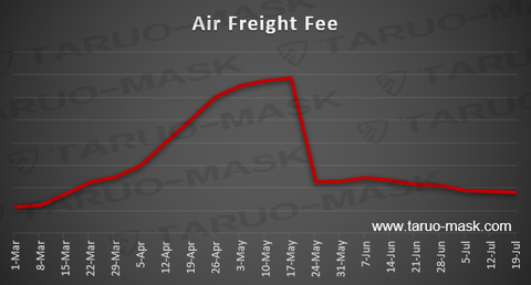 Cost of air freight over time