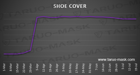 cost of shoe covers over time