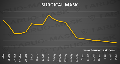 Price of surgical face masks over time