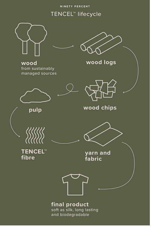 Tencel, how its made