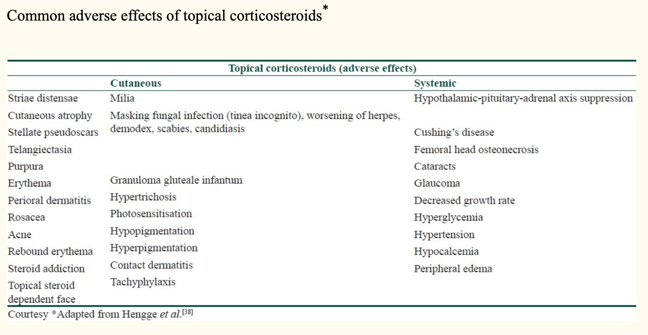 Adverse Effect of Topical Corticosteroids