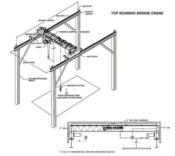 Free Bridge Crane Specifications