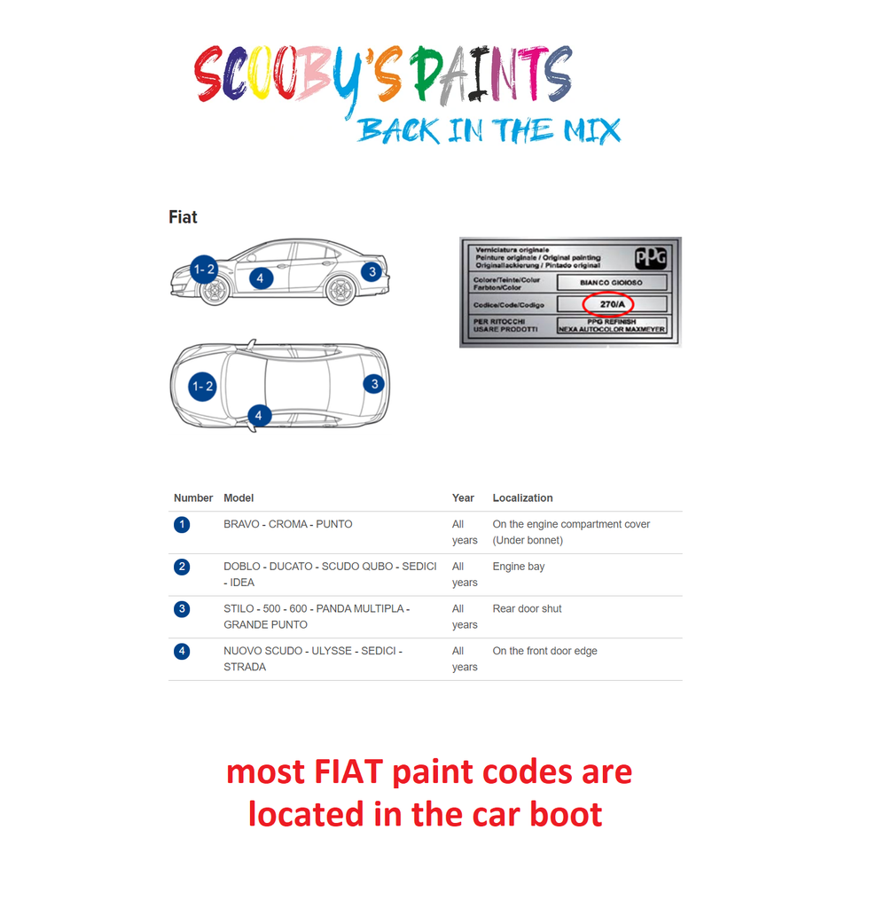 Fiat Car Paint Code Locations