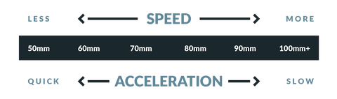 speed and acceleration of longboard wheels