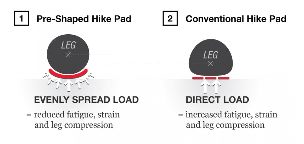 Rooster Hike Pads - Hike harder for Longer