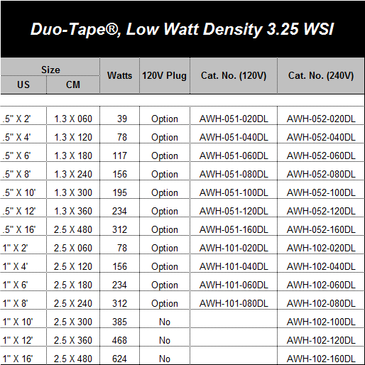 Duo-Tape®, Low Watt Density