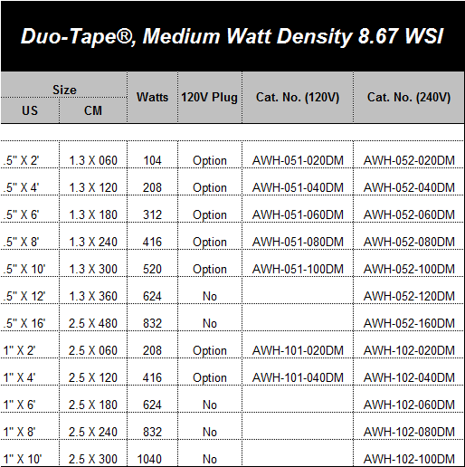Duo-Tape®, Medium Watt Density