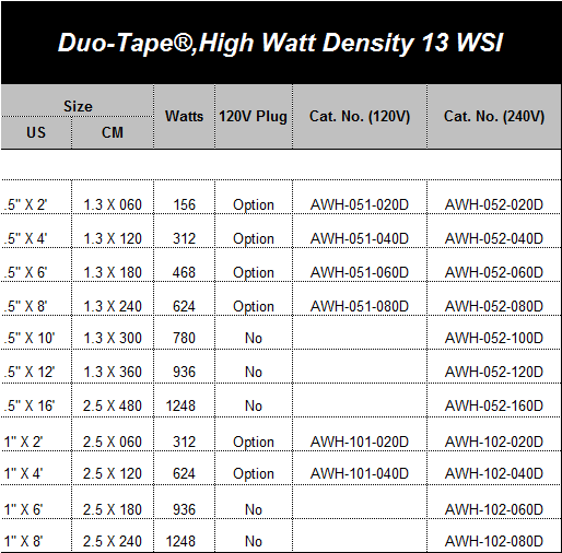 Duo-Tape®, High Watt Density