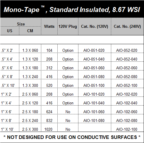 Standard Insulated Mono-Tapes™, Medium Watt Density