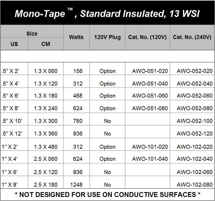 Standard Insulated Mono-Tapes™, High Watt Density