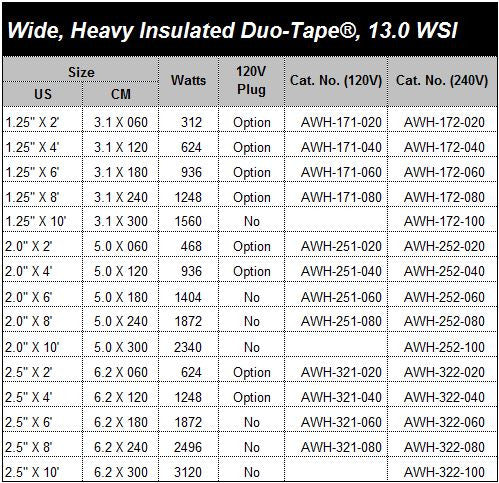 Wide, Heavy Insulated Duo-Tape®, High Watt Density