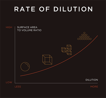 Rate of Dilution for Different Ice Shapes