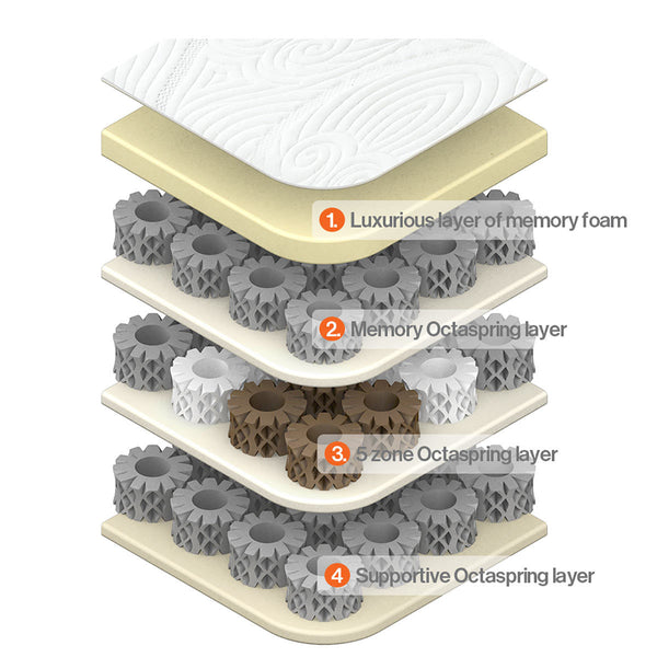 Octaspring Sirocco Memory Foam Mattress, Double Double (135 x 190cm)  - Comfort Rating: Medium / Soft  - Mattress Depth: 27 cm  - Breathable Memory Foam Springs  - Hypo-allergenic  - Machine Washable Cover