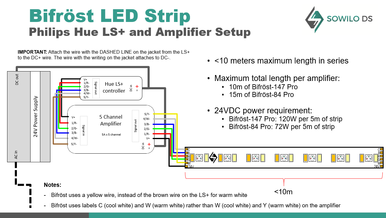 b amp s wiring diagram how to use bifr  st with amplifiers and the hue lightstrip plus  amplifiers and the hue lightstrip plus
