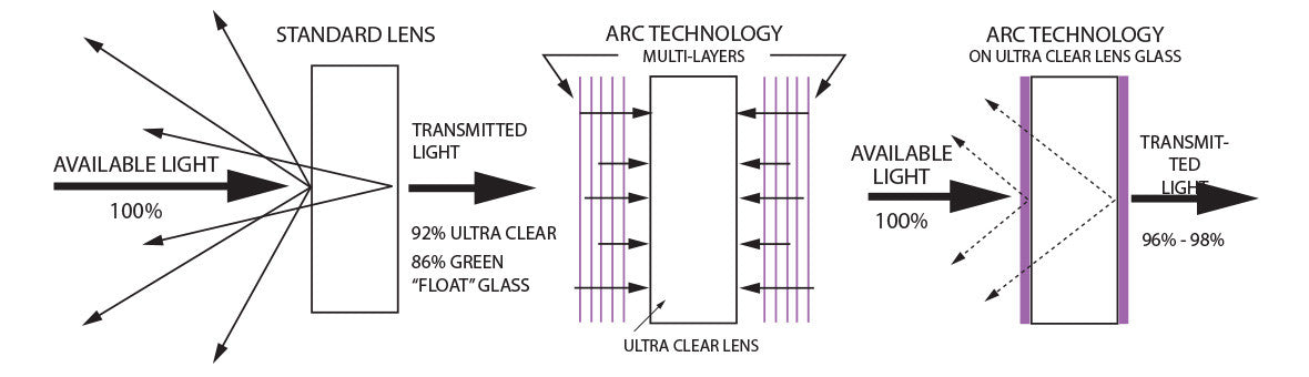 Atomic ARC Technology