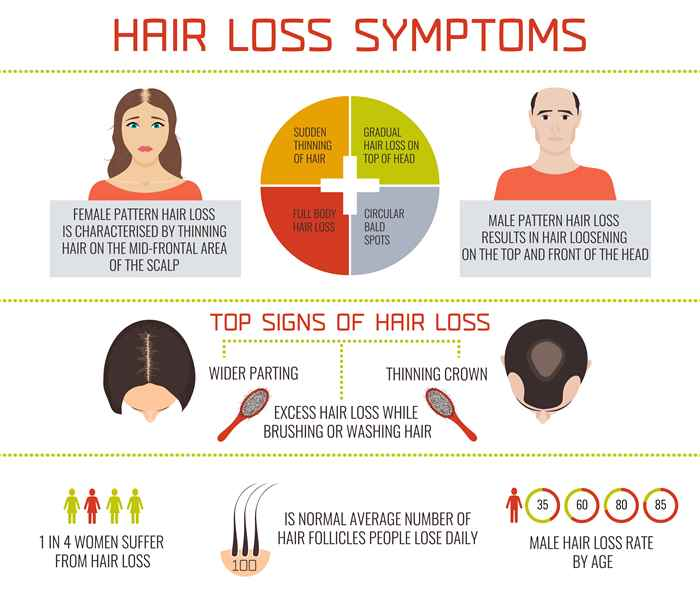 Infographics_Sign and Symptoms of hair loss