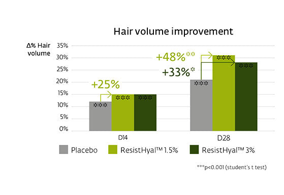 oustanding results for hair volume improvement