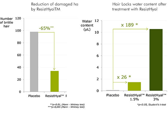 graph for reduced hair breakage by resisthyal