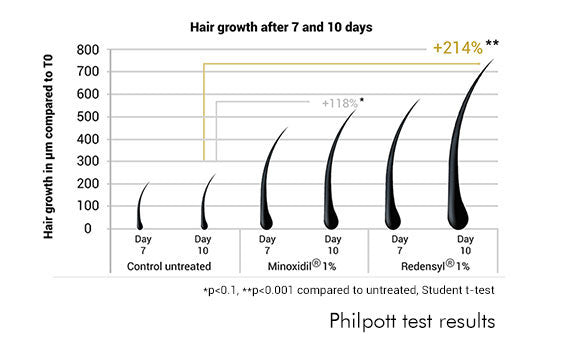 Philpot test results