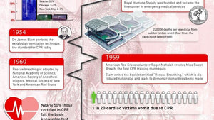 The History of CPR