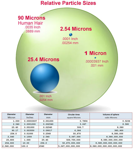 Particle sizes