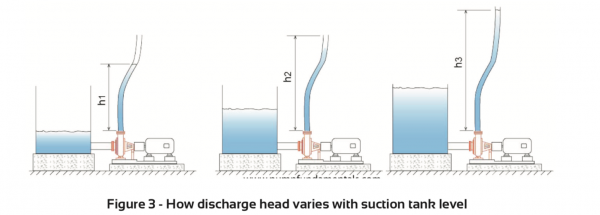 How discharge head varies with suction tank levels