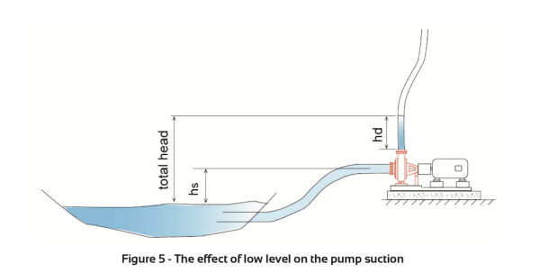 The effect of low level on the pump suction
